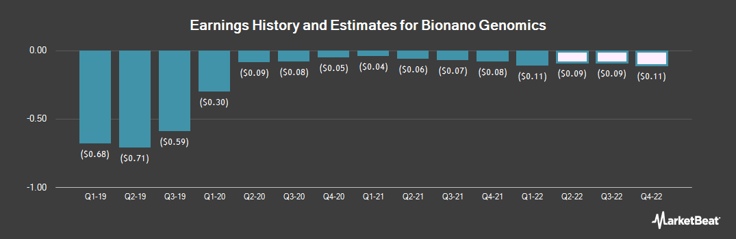 Earnings by Quarter for BioNano Genomics (NASDAQ:BNGO)