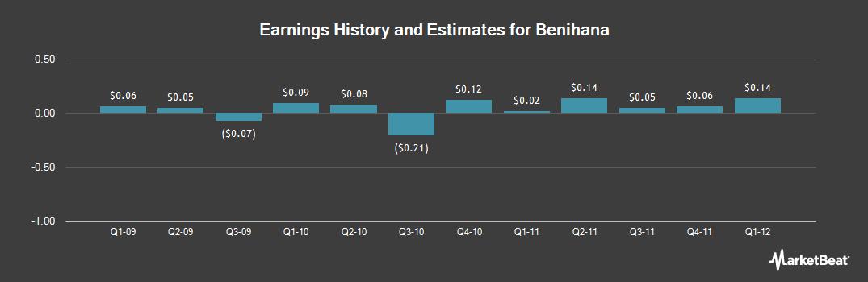 Earnings by Quarter for Benihana (NASDAQ:BNHN)