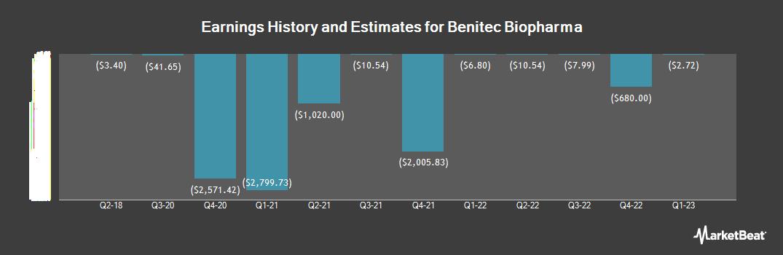 Earnings by Quarter for Benitec Biopharma (NASDAQ:BNTC)