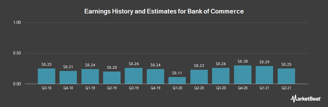 Earnings by Quarter for Bank of Commerce Holdings (NASDAQ:BOCH)