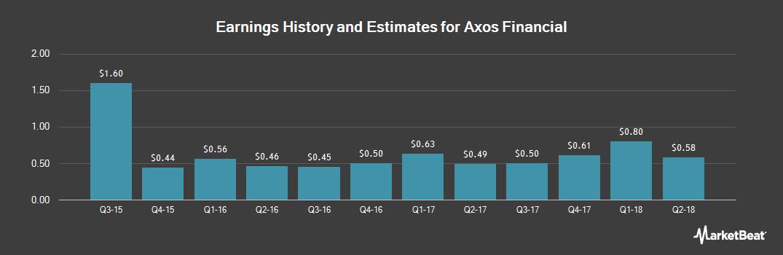 Earnings by Quarter for BofI (NASDAQ:BOFI)