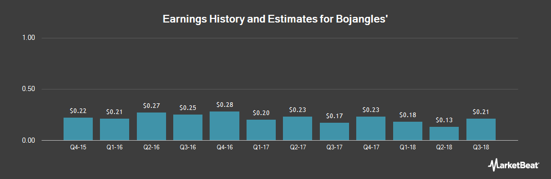 Earnings by Quarter for Bojangles` (NASDAQ:BOJA)