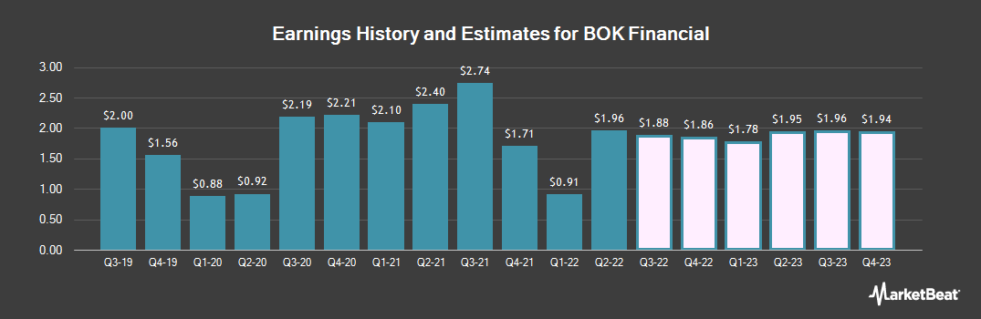 Earnings by Quarter for BOK Financial Corporation (NASDAQ:BOKF)