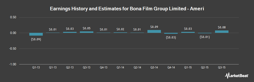 Earnings by Quarter for Bona Film Group (NASDAQ:BONA)