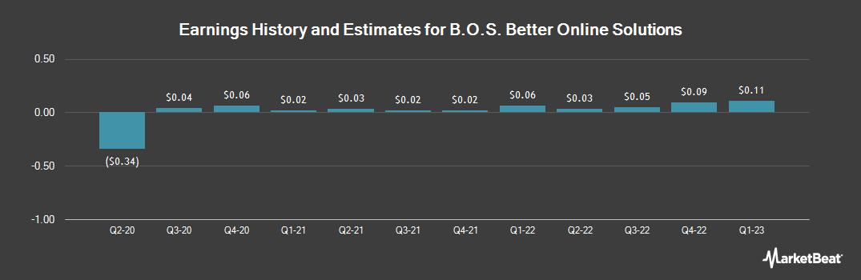 Earnings by Quarter for B.O.S. Better Online Solutions (NASDAQ:BOSC)