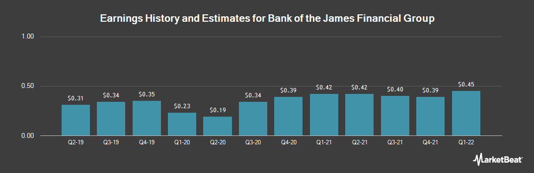 Earnings by Quarter for Bank of the James Financial Group (NASDAQ:BOTJ)