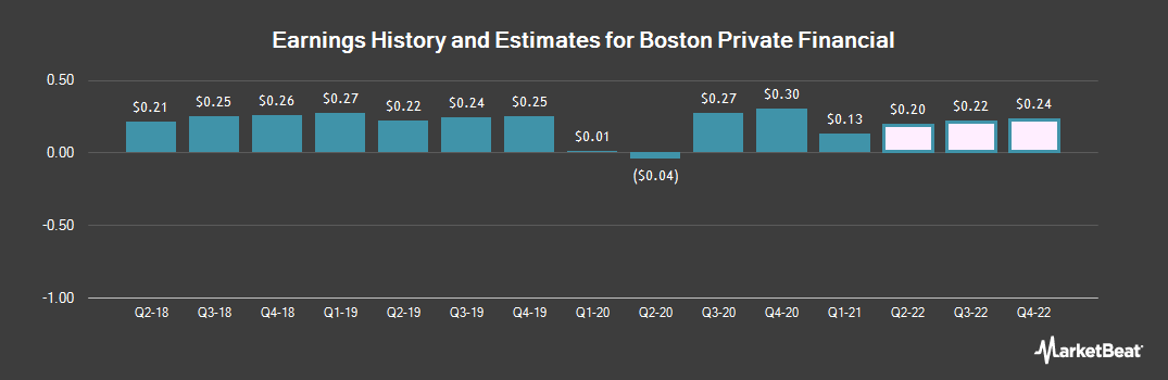 Earnings by Quarter for Boston Private Financial Holdings (NASDAQ:BPFH)