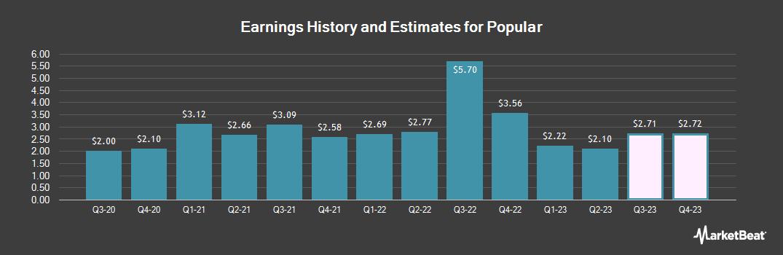Earnings by Quarter for Popular (NASDAQ:BPOP)