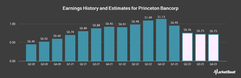 Earnings by Quarter for Bank Of Princeton (NASDAQ:BPRN)