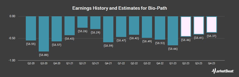 Earnings by Quarter for Bio-Path (NASDAQ:BPTH)