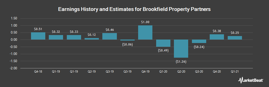 Earnings by Quarter for Brookfield Property Partners (NASDAQ:BPY)