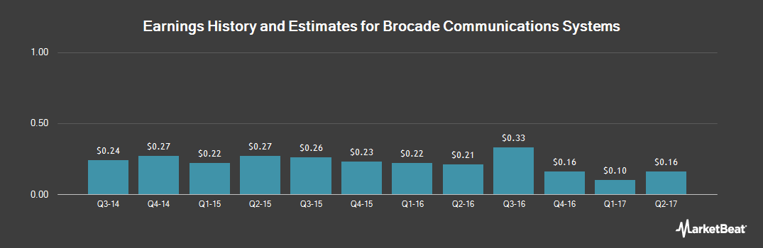 Earnings by Quarter for Brocade Communications Systems (NASDAQ:BRCD)