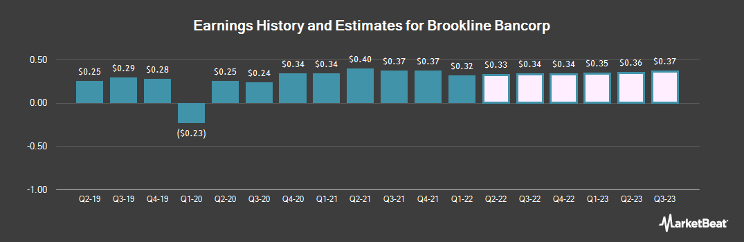 Earnings by Quarter for Brookline Bancorp (NASDAQ:BRKL)