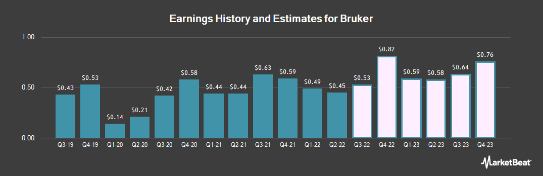 Earnings by Quarter for Bruker Corporation (NASDAQ:BRKR)