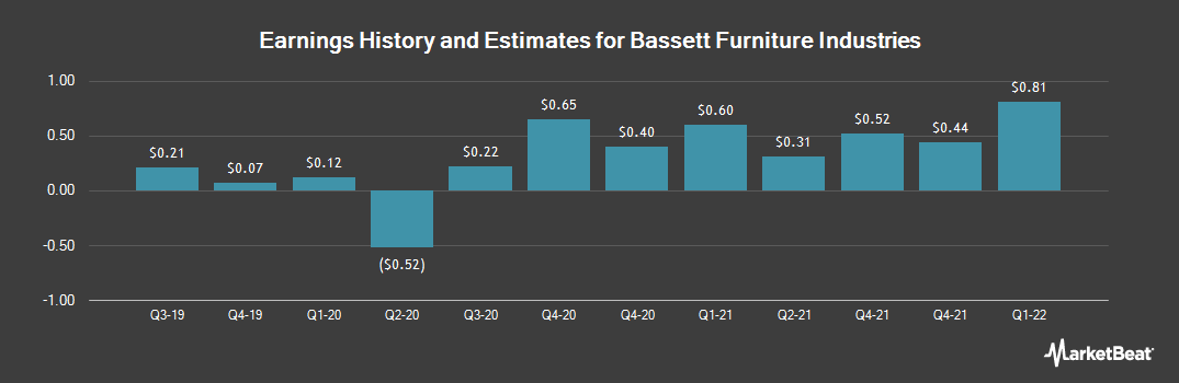 Earnings by Quarter for Bassett Furniture Industries (NASDAQ:BSET)