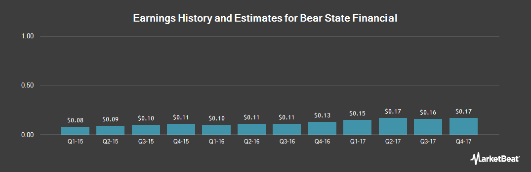 Earnings by Quarter for Bear State Financial (NASDAQ:BSF)