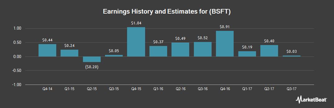 Earnings by Quarter for BroadSoft (NASDAQ:BSFT)