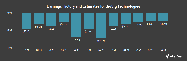 Earnings by Quarter for BioSig Technologies (NASDAQ:BSGM)