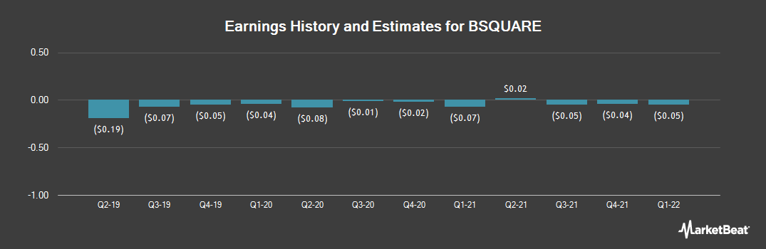 Earnings by Quarter for BSQUARE Corporation (NASDAQ:BSQR)