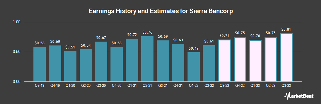Earnings by Quarter for Sierra Bancorp (NASDAQ:BSRR)