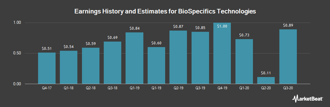 Earnings by Quarter for BioSpecifics Technologies Corp (NASDAQ:BSTC)