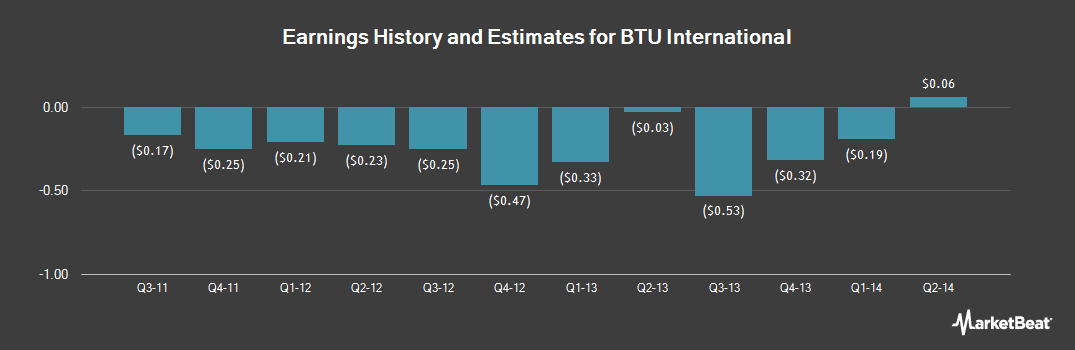 Earnings by Quarter for BTU International (NASDAQ:BTUI)