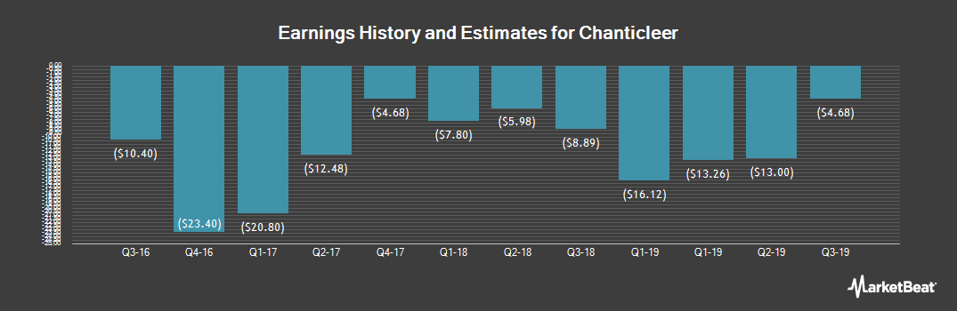 Earnings by Quarter for Chanticleer (NASDAQ:BURG)