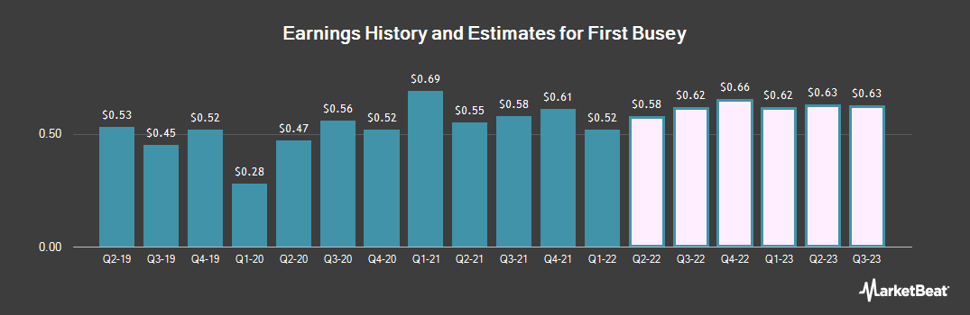 Earnings by Quarter for First Busey Corporation (NASDAQ:BUSE)