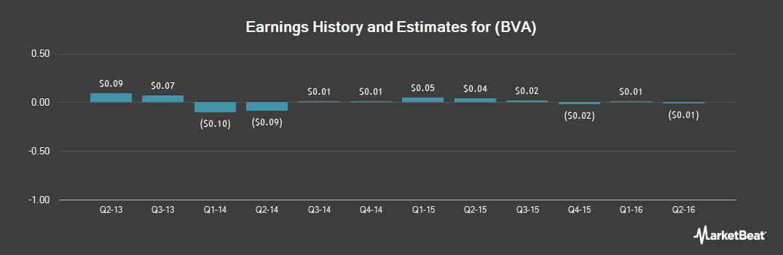 Earnings by Quarter for Cordia Bancorp (NASDAQ:BVA)