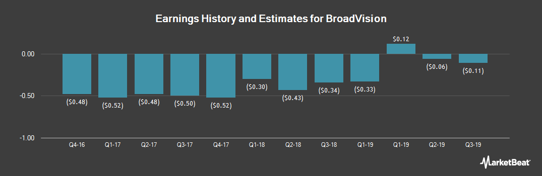 Earnings by Quarter for BroadVision (NASDAQ:BVSN)