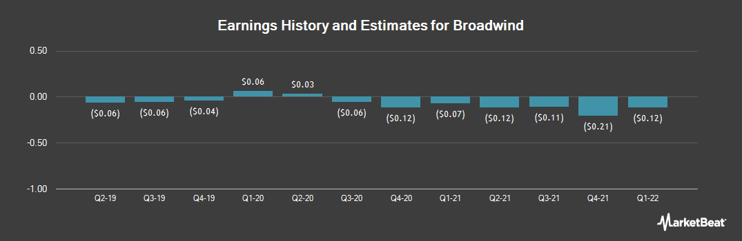 Earnings by Quarter for Broadwind Energy (NASDAQ:BWEN)