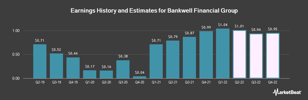 Earnings by Quarter for Bankwell Financial Group (NASDAQ:BWFG)