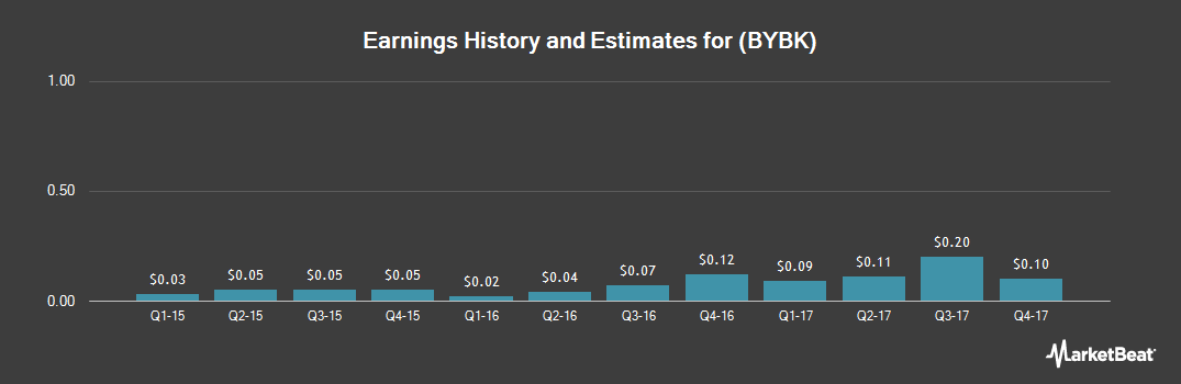 Earnings by Quarter for Bay Bancorp (NASDAQ:BYBK)