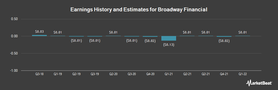 Earnings by Quarter for Broadway Financial (NASDAQ:BYFC)