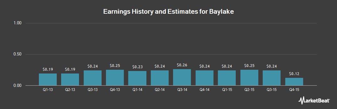 Earnings by Quarter for Baylake (NASDAQ:BYLK)