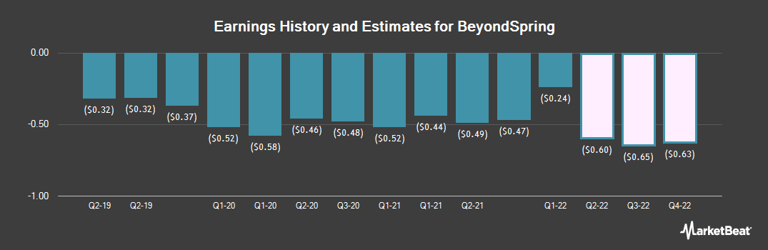 Earnings by Quarter for BeyondSpring (NASDAQ:BYSI)