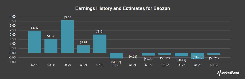 Earnings by Quarter for Baozun (NASDAQ:BZUN)