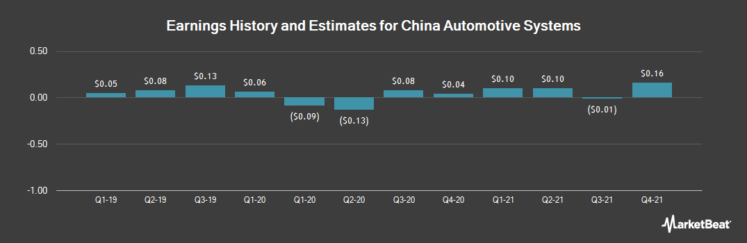 Earnings by Quarter for China Automotive Systems (NASDAQ:CAAS)