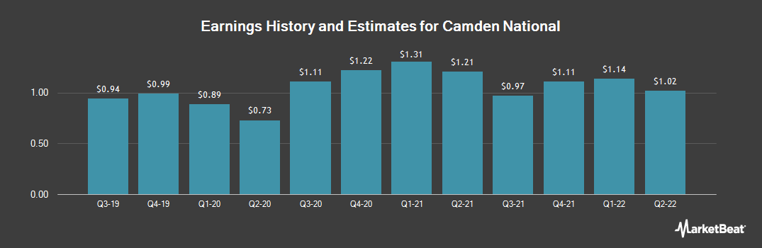 Earnings by Quarter for Camden National (NASDAQ:CAC)