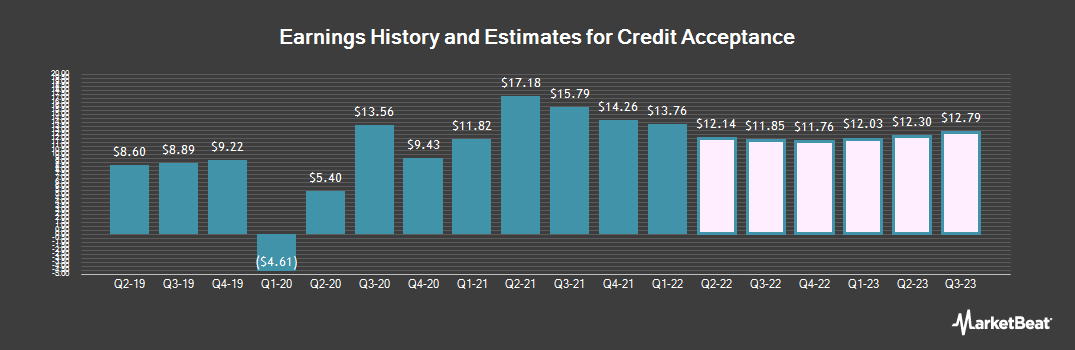 Earnings by Quarter for Credit Acceptance Corporation (NASDAQ:CACC)