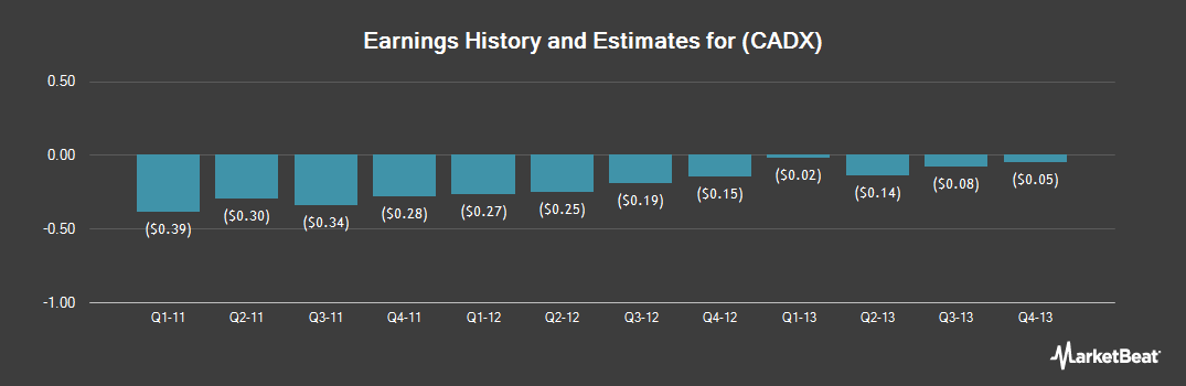 Earnings by Quarter for Cadence Pharmaceuticals (NASDAQ:CADX)