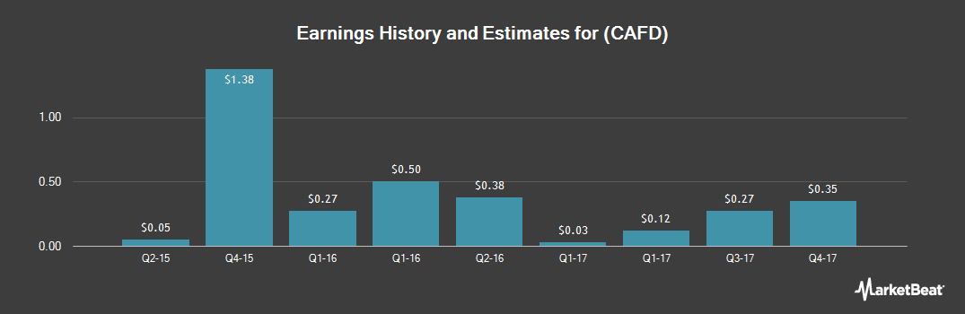 Earnings by Quarter for 8Point3 Energy Partners (NASDAQ:CAFD)