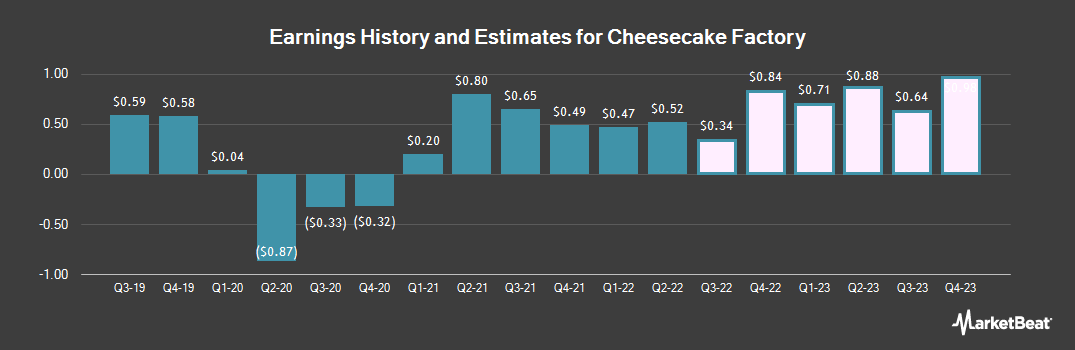 Earnings by Quarter for Cheesecake Factory (NASDAQ:CAKE)