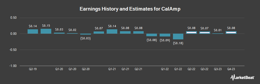 Earnings by Quarter for CalAmp (NASDAQ:CAMP)
