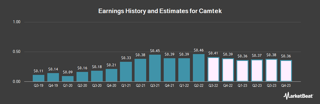 Earnings by Quarter for Camtek (NASDAQ:CAMT)