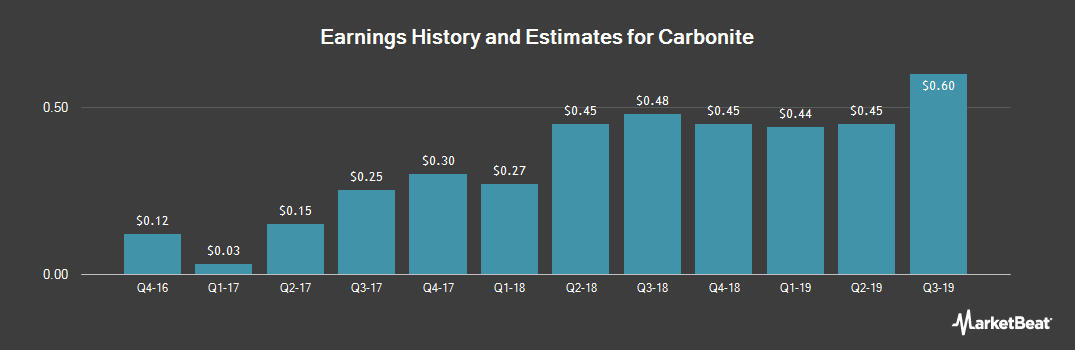 Earnings by Quarter for Carbonite (NASDAQ:CARB)