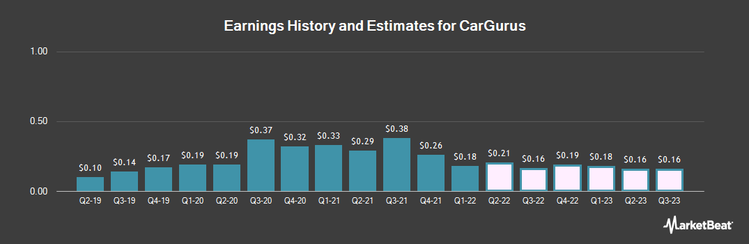 Earnings by Quarter for CarGurus (NASDAQ:CARG)