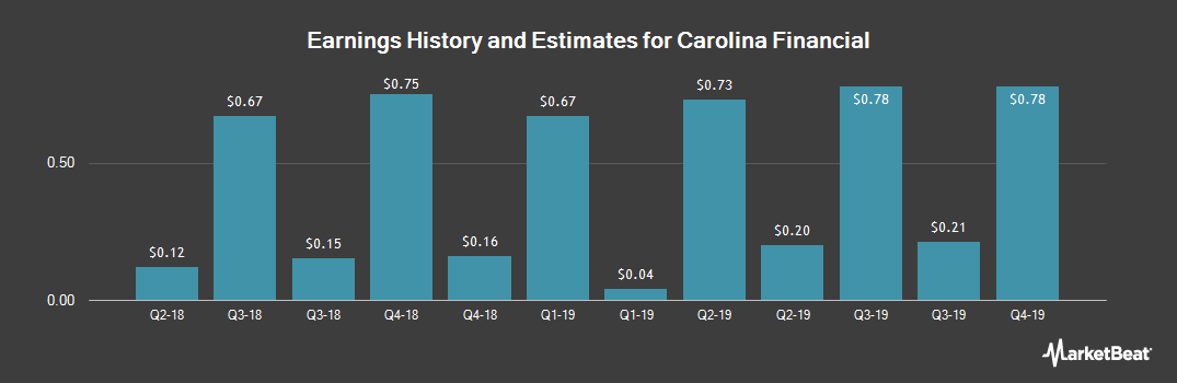 Earnings by Quarter for Carolina Financial (NASDAQ:CARO)
