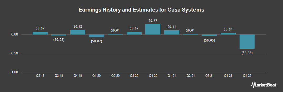 Earnings by Quarter for Casa Systems (NASDAQ:CASA)