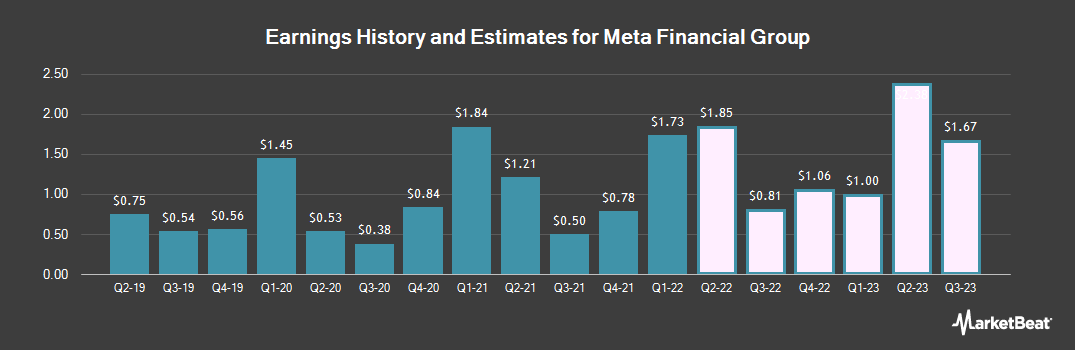 Earnings by Quarter for Meta Financial Group (NASDAQ:CASH)